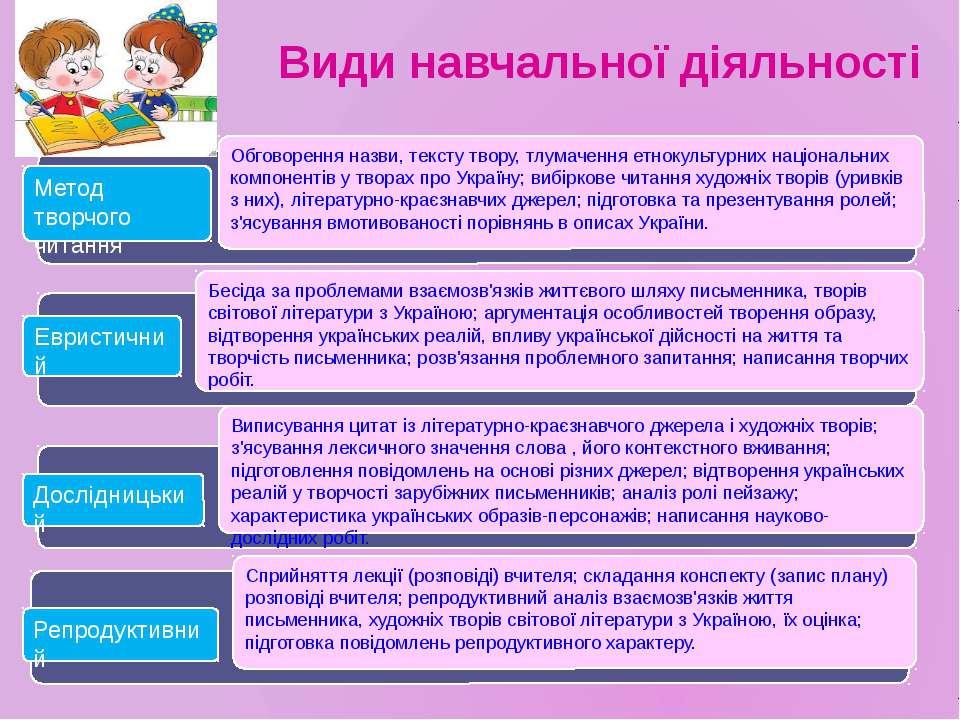 Види навчальної діяльності Метод творчого читання Евристичний Дослідницький Р...