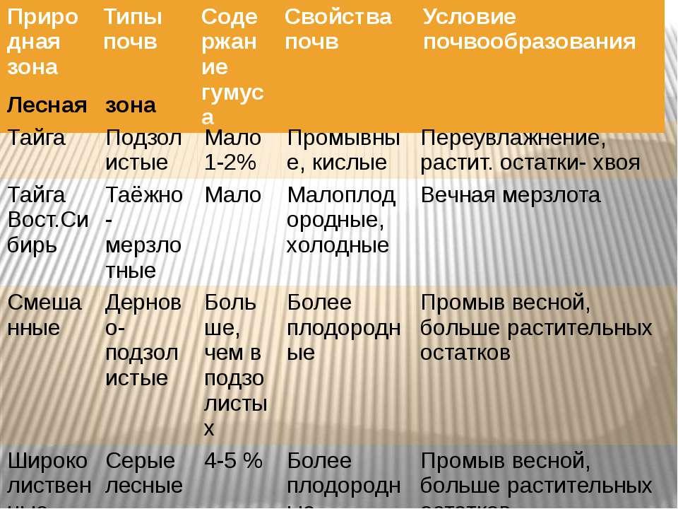 Природная зона Типыпочв Содержание гумуса Свойства почв Условие почвообразова...