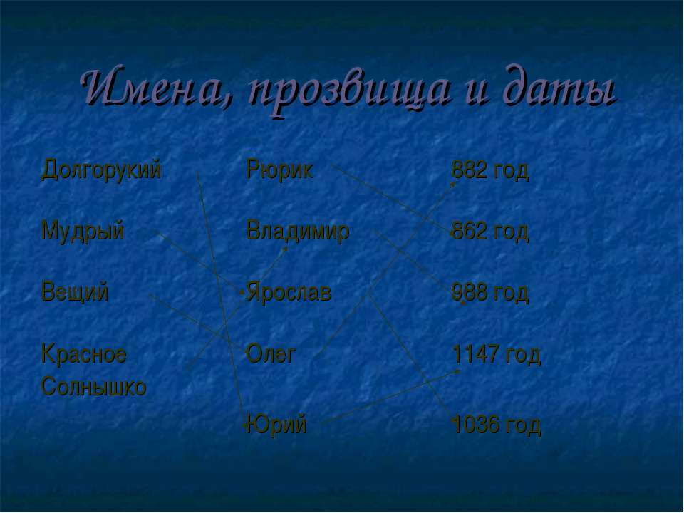 Имена, прозвища и даты Долгорукий Рюрик 882 год Мудрый Владимир 862 год Вещий...