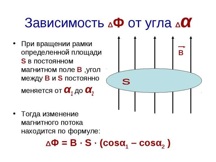 Зависимость ΔФ от угла Δα При вращении рамки определенной площади S в постоян...