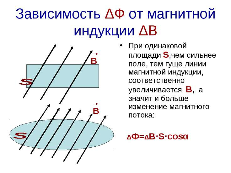 Зависимость ΔФ от магнитной индукции ΔВ При одинаковой площади S,чем сильнее ...