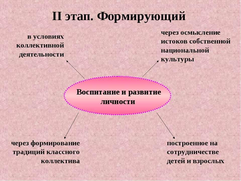 II этап. Формирующий в условиях коллективной деятельности через осмысление ис...