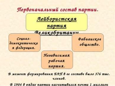 Первоначальный состав партии.