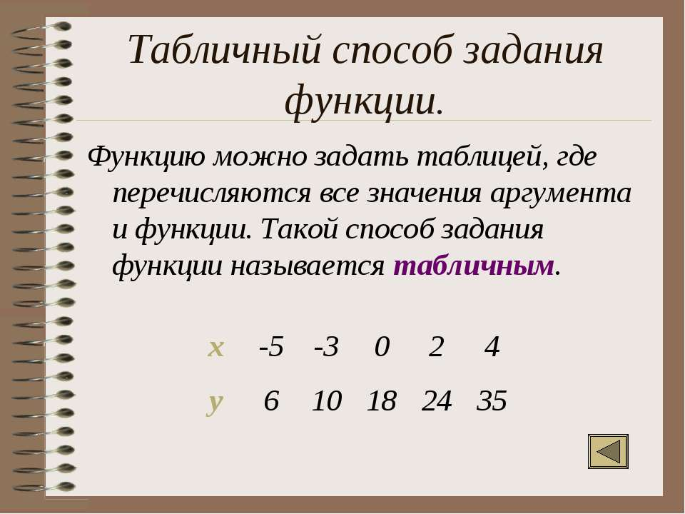 Табличный способ задания функции. Функцию можно задать таблицей, где перечисл...