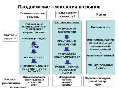 Продвижение технологии на рынок Факторы реализации факторы развития Рынки Пол...