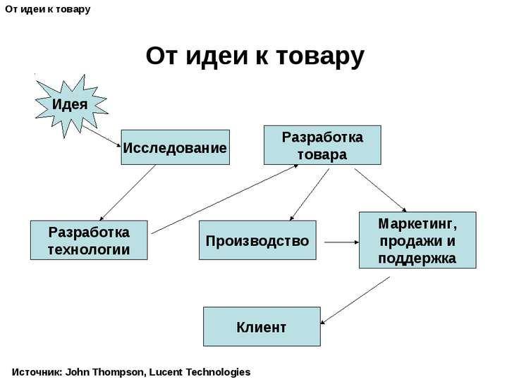 От идеи к товару Идея Исследование Разработка технологии Производство Разрабо...