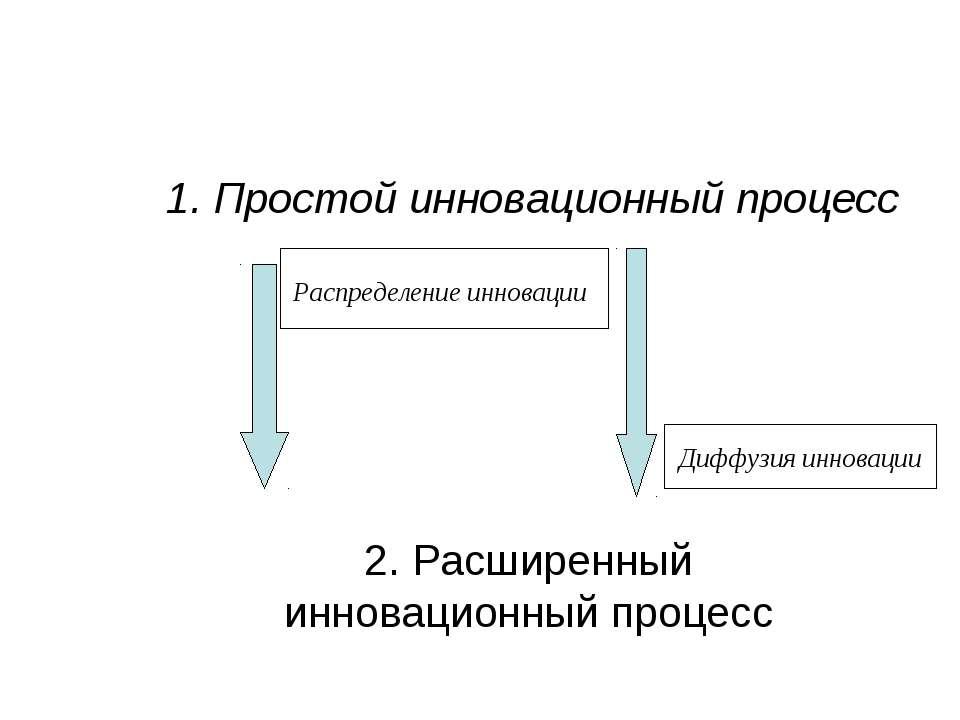 1. Простой инновационный процесс 2. Расширенный инновационный процесс Распред...