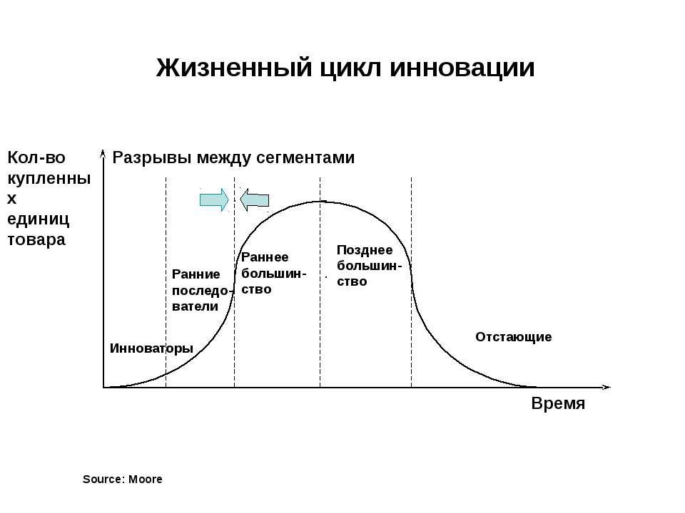 Source: Moore Жизненный цикл инновации Кол-во купленных единиц товара Время И...