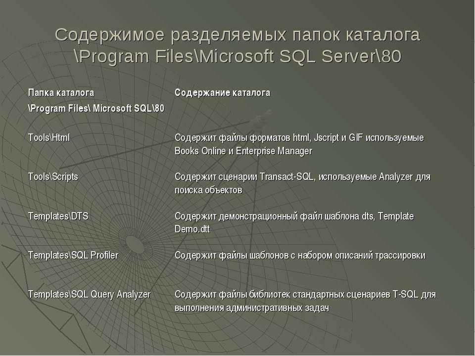 Содержимое разделяемых папок каталога \Program Files\Microsoft SQL Server\80