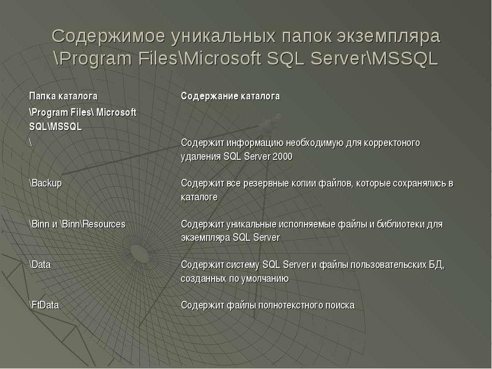 Содержимое уникальных папок экземпляра \Program Files\Microsoft SQL Server\MSSQL