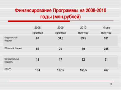 * Финансирование Программы на 2008-2010 годы (млн.рублей) 2008 прогноз 2009 п...