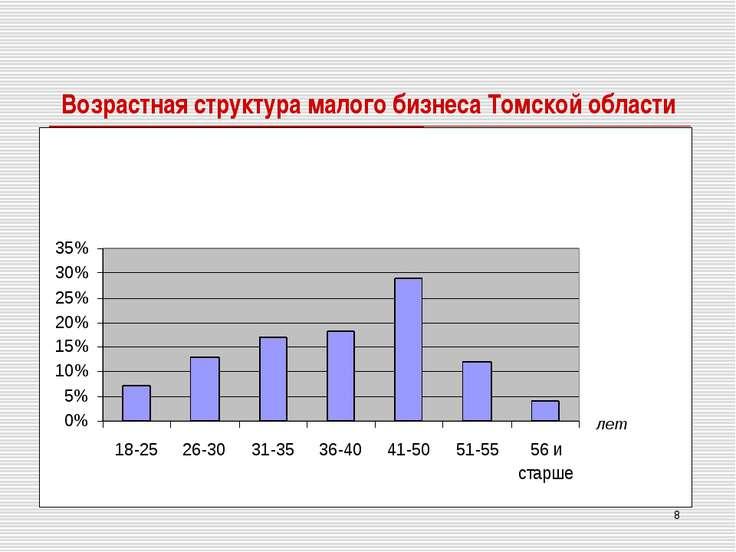 * Возрастная структура малого бизнеса Томской области лет