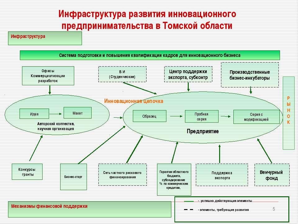 * - успешно действующие элементы - элементы, требующие развития Предприятие И...