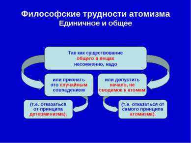 Философские трудности атомизма Единичное и общее Так как существование общего...