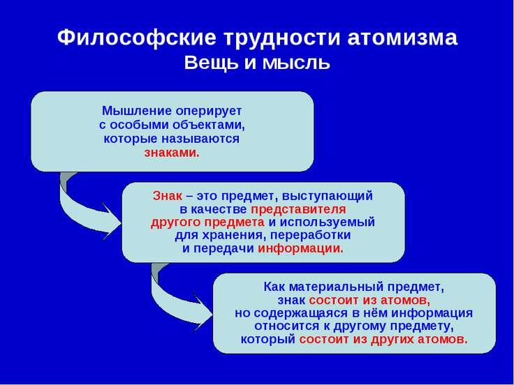 Философские трудности атомизма Вещь и мысль Мышление оперирует с особыми объе...