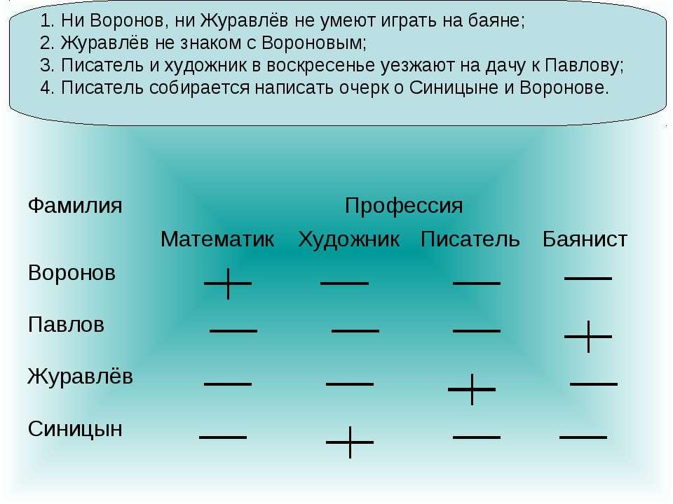 1. Ни Воронов, ни Журавлёв не умеют играть на баяне; 2. Журавлёв не знаком с ...