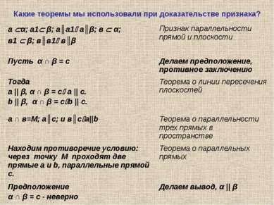 Какие теоремы мы использовали при доказательстве признака? а α; а1 β; а║а1 а║...