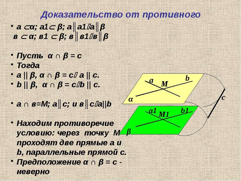 Доказательство от противного α β а b М b1 а1 М1 с а α; а1 β; а║а1 а║β в α; в1...