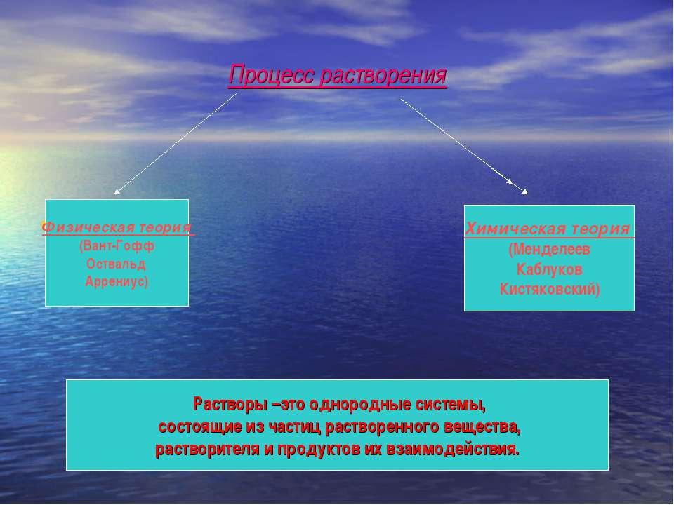 Процесс растворения Ф Физическая теория (Вант-Гофф Оствальд Аррениус) Химичес...