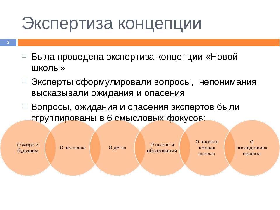 Экспертиза концепции * Была проведена экспертиза концепции «Новой школы» Эксп...