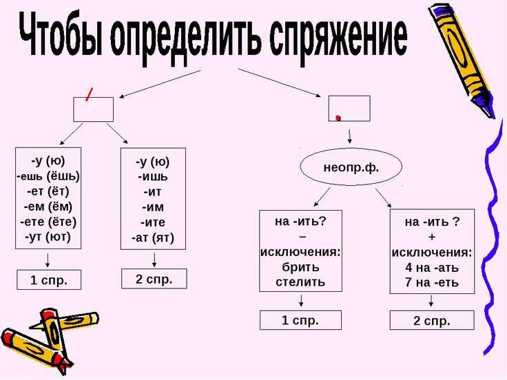 . неопр.ф. -у (ю) -ешь (ёшь) -ет (ёт) -ем (ём) -ете (ёте) -ут (ют) -у (ю) -иш...