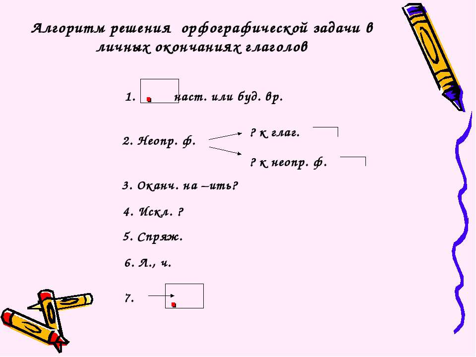 Алгоритм решения орфографической задачи в личных окончаниях глаголов 2. Неопр...