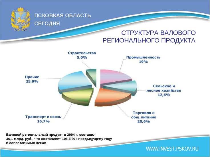 СТРУКТУРА ВАЛОВОГО РЕГИОНАЛЬНОГО ПРОДУКТА Валовой региональный продукт в 2004...