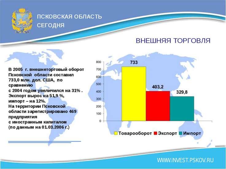 ВНЕШНЯЯ ТОРГОВЛЯ В 2005 г. внешнеторговый оборот Псковской области составил 7...