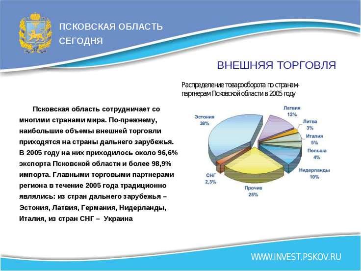 ВНЕШНЯЯ ТОРГОВЛЯ Распределение товарооборота по странам- партнерам Псковской ...