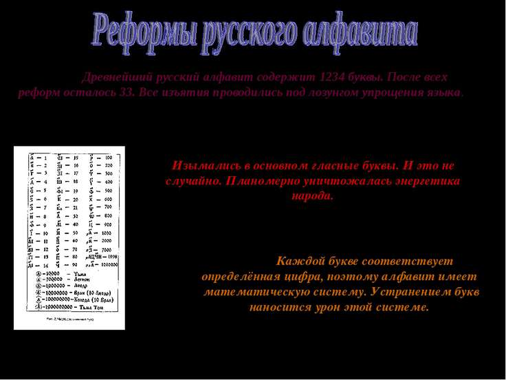 Древнейший русский алфавит содержит 1234 буквы. После всех реформ осталось 33...