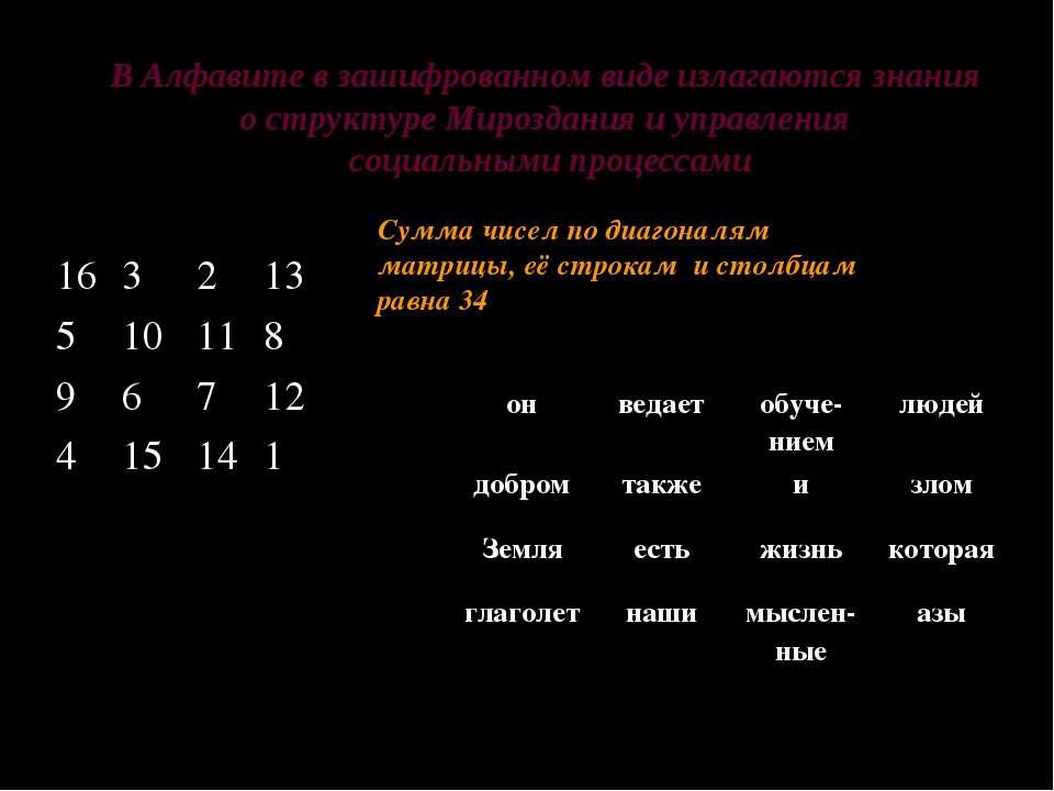 В Алфавите в зашифрованном виде излагаются знания о структуре Мироздания и уп...
