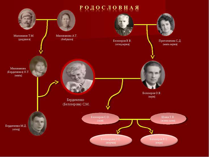 Белозеров С.О. (сын) Милованов Т.М. (дедушка) Милованова А.Т. (бабушка) Белоз...