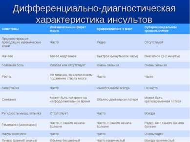 Дифференциально-диагностическая характеристика инсультов Симптомы Ишемический...