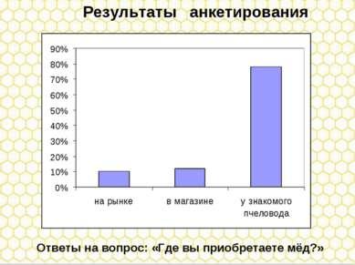 Результаты анкетирования Ответы на вопрос: «Где вы приобретаете мёд?»