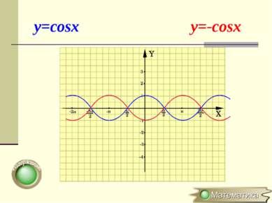 y=cosx y=-cosx