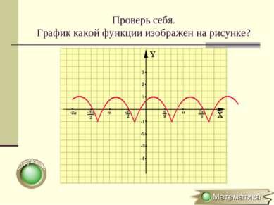 Проверь себя. График какой функции изображен на рисунке?