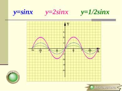 y=sinx y=2sinx y=1/2sinx
