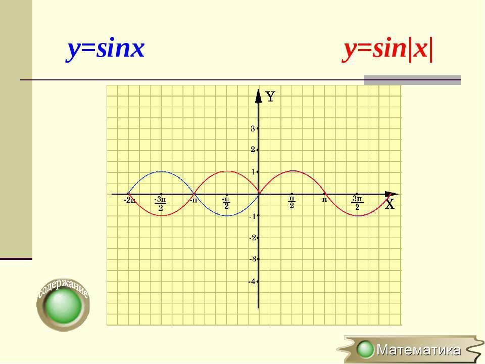 y=sinx y=sin x 