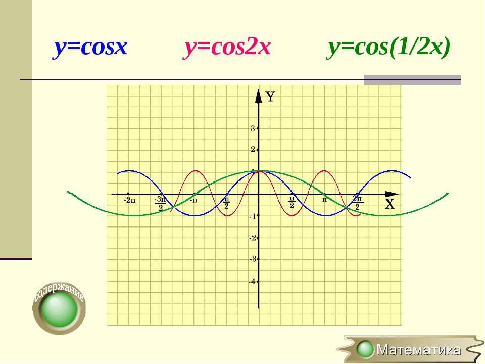 y=cosx y=cos2x y=cos(1/2x)