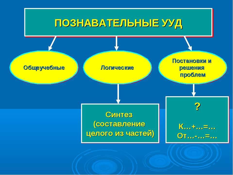 ПОЗНАВАТЕЛЬНЫЕ УУД Общеучебные Логические Постановки и решения проблем Синтез...