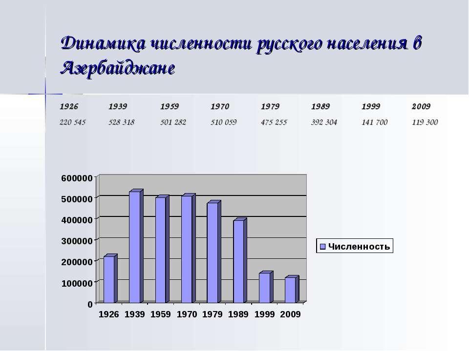 Динамика численности русского населения в Азербайджане