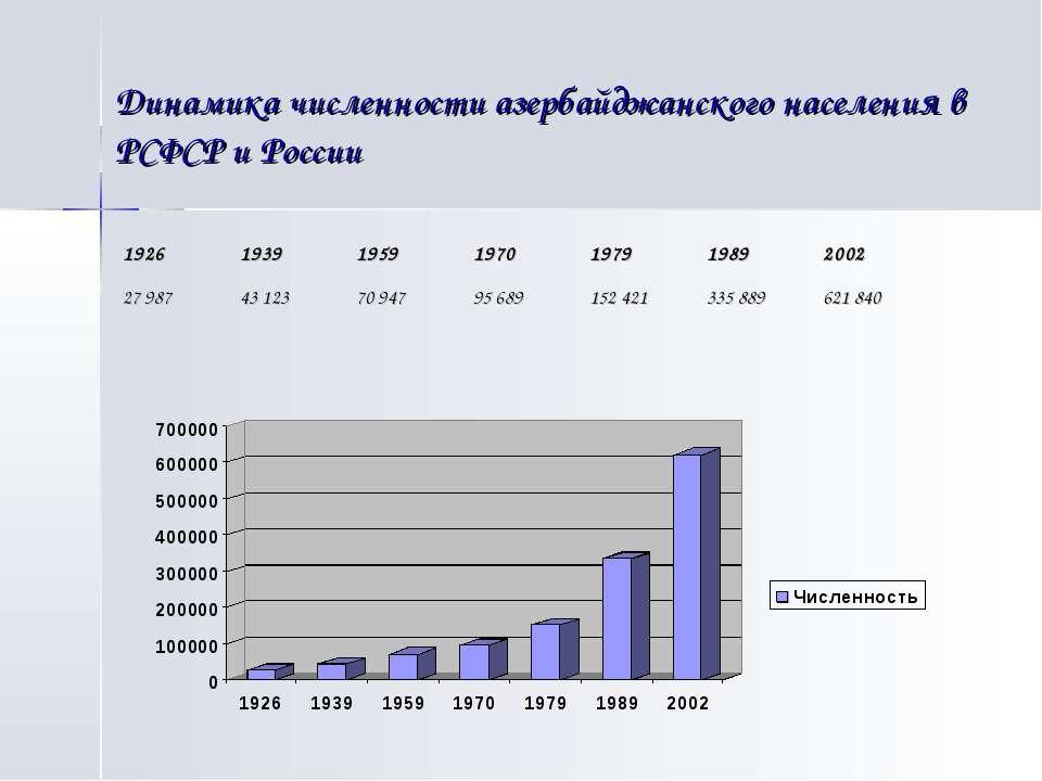 Динамика численности азербайджанского населения в РСФСР и России