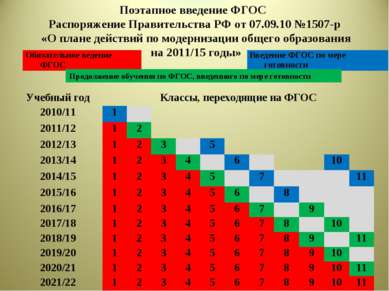 Поэтапное введение ФГОС Распоряжение Правительства РФ от 07.09.10 №1507-р «О ...