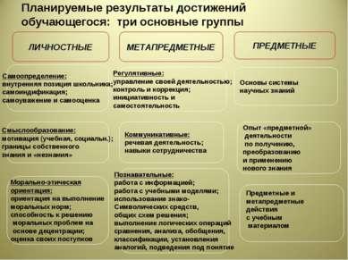 Планируемые результаты достижений обучающегося: три основные группы ЛИЧНОСТНЫ...