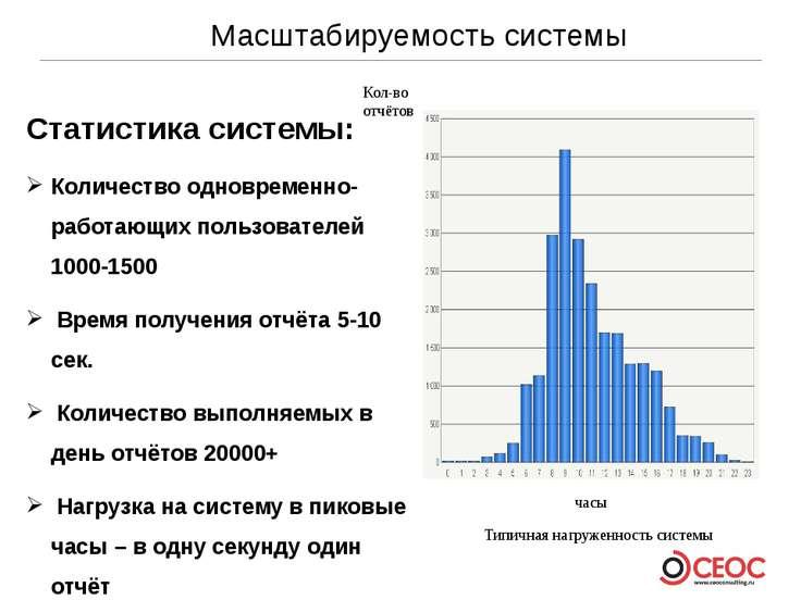 Масштабируемость системы Статистика системы: Количество одновременно-работающ...