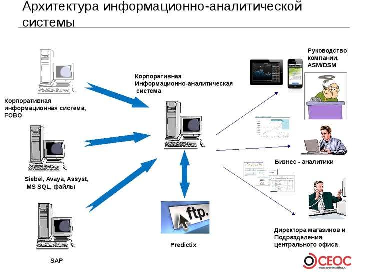 Архитектура информационно-аналитической системы Бизнес - аналитики Директора ...