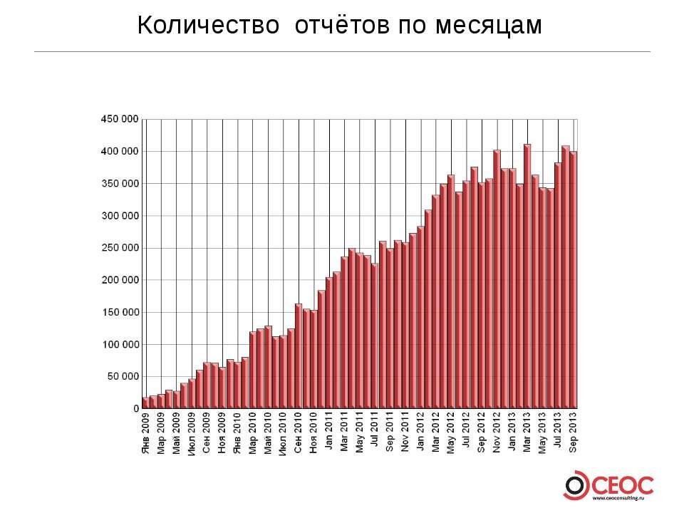 Количество отчётов по месяцам