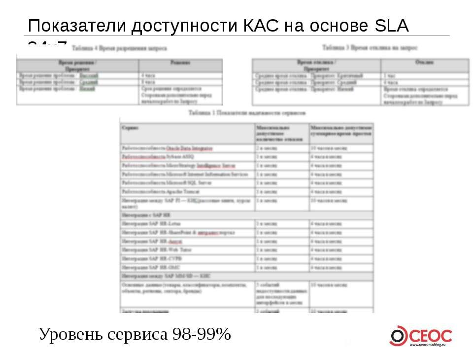 Показатели доступности КАС на основе SLA 24x7 Уровень сервиса 98-99%