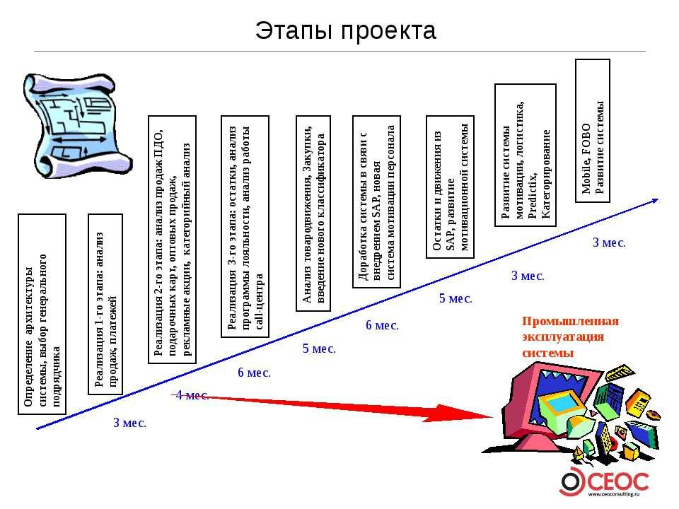 Этапы проекта Определение архитектуры системы, выбор генерального подрядчика ...