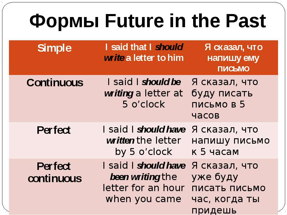 Формы Future in the Past Simple I said that Ishould writea letter to him Я ск...